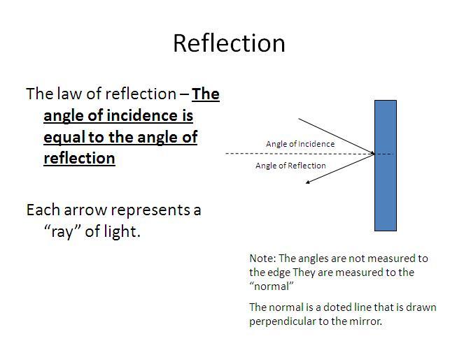 Ray Diagrams Reflection and Plane Mirrors Optics Lesson High – Ray Diagram Worksheet