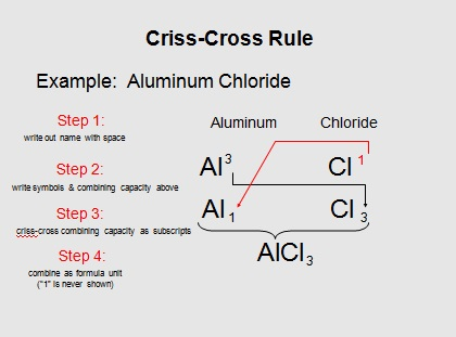 writing formulas criss cross method worksheet answers Chemical formula writing worksheet with answers by kunletosin246 teaching resources tes or  writing formulas criss cross method chemistry writing the formula of an ionic pound by greenapl teaching resources tes.
